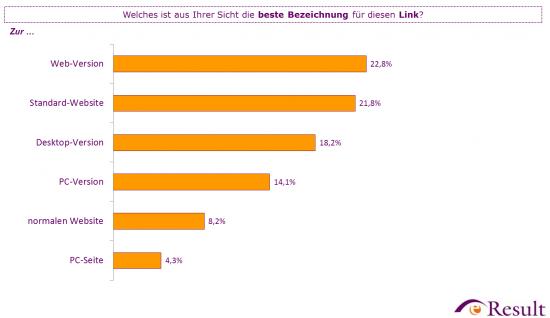 """Insgesamt sind die beliebtesten Bezeichnungen """"Web-Version"""" und """"Standard-Website"""" (n=600)."""