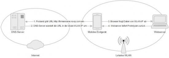 Abb. 1: Der Aufruf des Prototypen vom mobilen Endgerät über DNS-Server und Webserver
