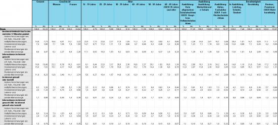 AGOF internet facts Versicherungen 12 2013