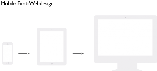 Skizze Mobile First Webdesign
