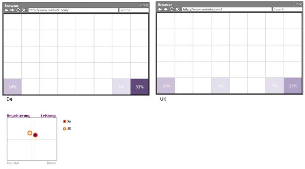 Abb. 1: Ergebnis zur Relevanz und Platzierung der Hotline-Nummer (2014)