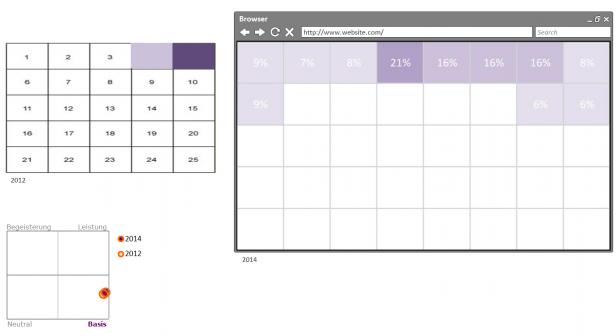 Abb. 1: Ergebnis zur Relevanz und Platzierung der Suchfunktion im Vergleich 2012/2014