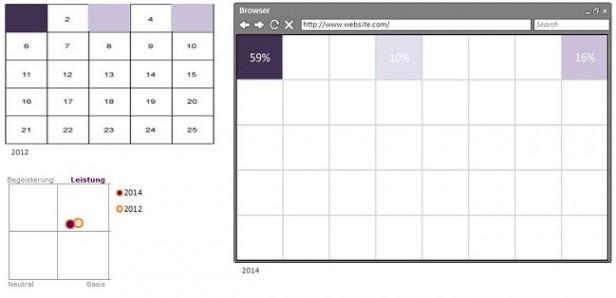 Abb. 1: Ergebnis zur Relevanz und Platzierung des Logos im Vergleich 2012/2014