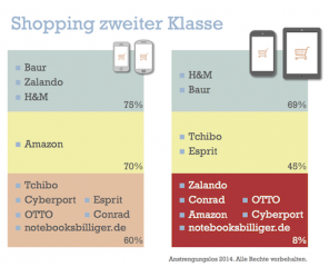 Übersicht MWCB Studienergebnisse: Mobile Shopping ist bei vielen großen Anbietern noch optimierungsbedürftig