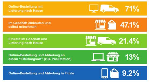 """Abb. 3: Zukünftiges Einkaufsverhalten (aus: """"JDA Customer Pulse Report"""", 2014)"""