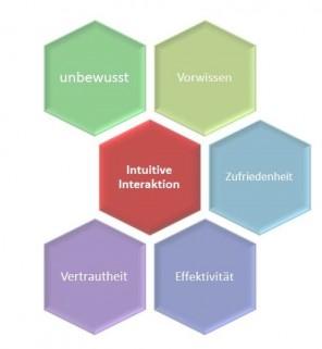 Darstellung der Einflussfaktoren und Usability-Ziele von intuitiver Interaktion.