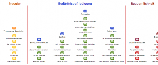 Abb. 2: Mental Model Diagram zum Nutzerverhalten in FMCG Online-Shops