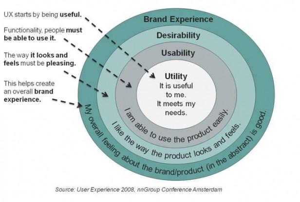 Abb. 1: User Experience als Darstellung aufeinander aufbauender Faktoren