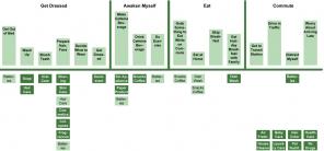 """Abb. 1: Mental Model Diagramm zum Thema """"Aufstehen""""."""