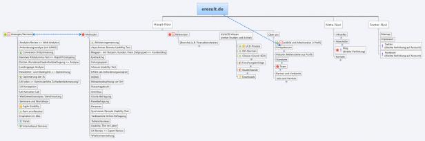 Abb. 4: Die obersten Ebenen der neuen Sitemap von eresult.de