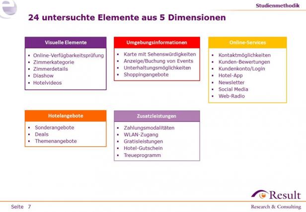 Abb. 3: Alle 24 untersuchten Elemente aus der Hotelstudie 2014.