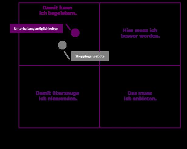 Abb. 1: Begeisterungsfaktoren im KANO-Diagramm