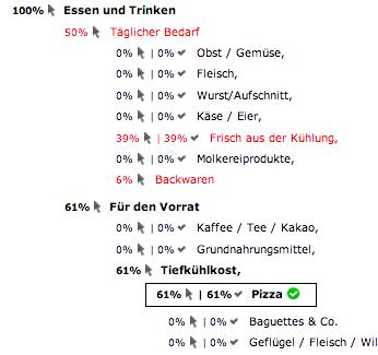 Klickresultate eines Tree Tests im Navigationsmenü eines Online-Supermarktes