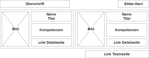 Wireframe des Team-Moduls auf der Startseite bei 770 Pixel Seitenbreite
