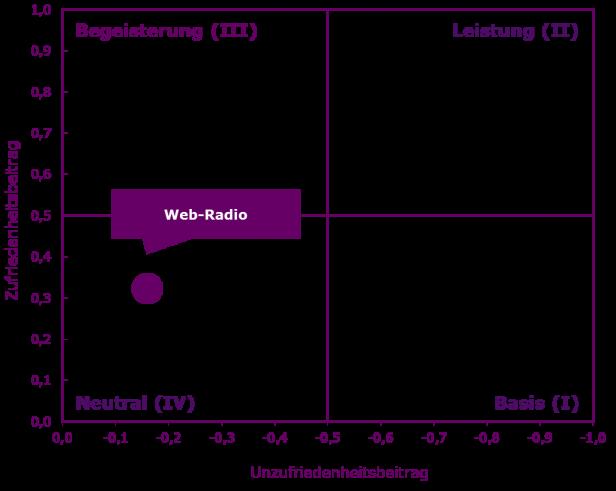 Abb. 2: Web-Radio als neutraler Faktor