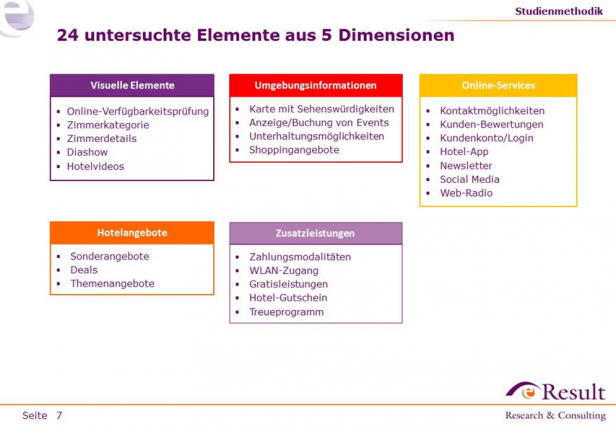 Abb. 4: Alle 24 untersuchten Elemente aus der Hotelstudie 2014.