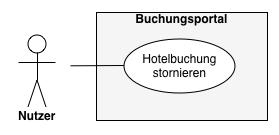 UML-Anwendungsfalldiagramm