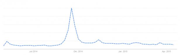 """Abb. 1: Suchinteresse nach """"alibaba.com"""" in Deutschland (Google Trends)"""