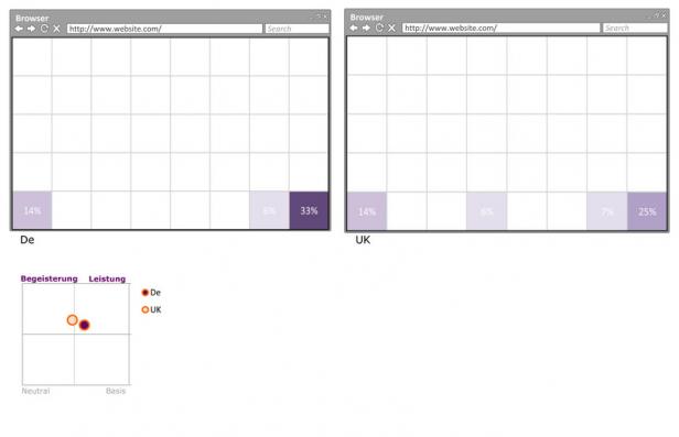 Ergebnis zur Relevanz und Platzierung der Hotline-Nummer (Mental Maps 2014 (Imagery VI)