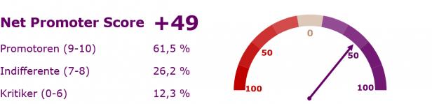 Net-Promoter-Score von +49 für Smartwatches