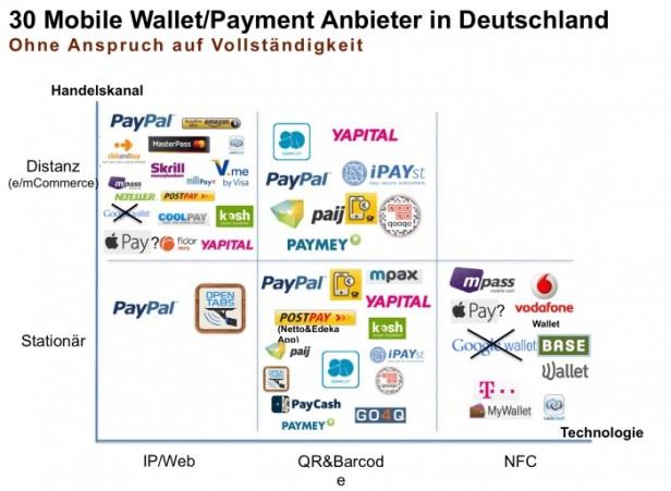Mobile Payment Anbieter in Deutschland; Quelle: mobile-zeitgeist.com