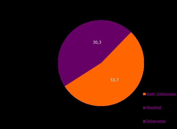 Abb. 2: Interesse daran Mobile Payment zukünftig zu nutzen; N=500, Angaben in %