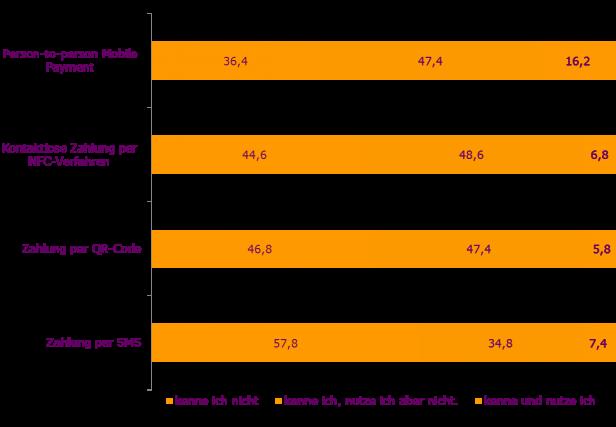 Abb. 1: Kenntnisse von verschiedenen Mobile Payment Lösungen; N=500, Angaben in %