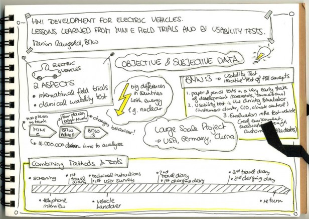 Vortrag: HMI Development for Electric Vehicles, Marion Mangold | Sketchnote: Fabienne Stein