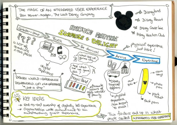 Vortrag: The Magic of an Integrated User Experience, Dan Hamer-Hodges | Sketchnote: Fabienne Stein