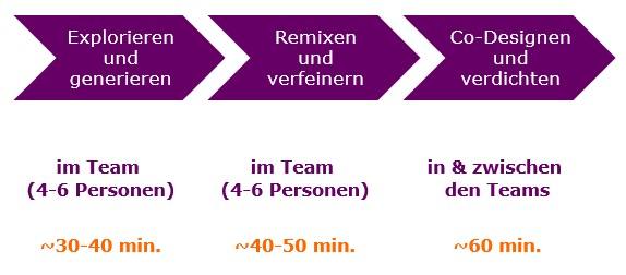 Abb. 4: Aufeinander aufbauende Sessions – 3 Iterationen bis zur finalen Team-Idee