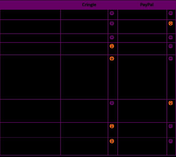 Tabelle: Vergleich Cringle und PayPal P-2-P App