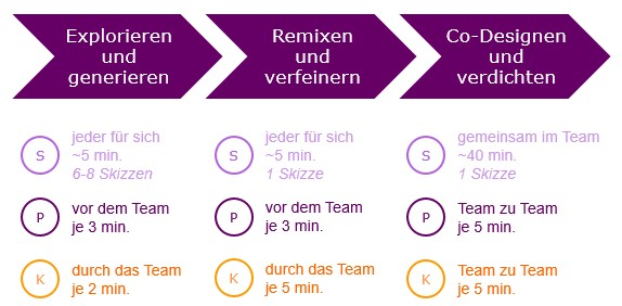Abb. 5: Feste Timeslots in jeder Phase des Workshops