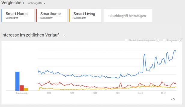 Google_Trend_Smart Home Suche