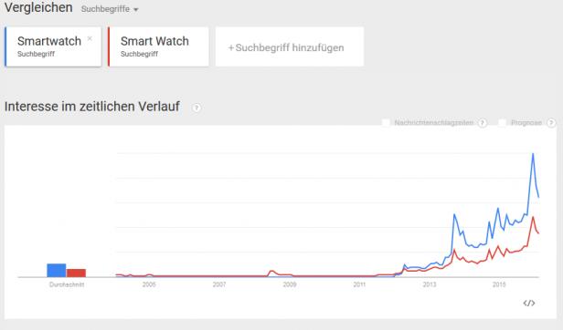 Google_Trend_Smartwatchsuche
