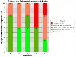 Darstellung_Fehlerversuchs-Rate