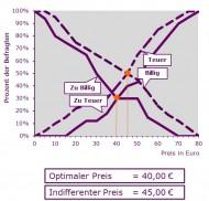Preisbereitschaft Optimaler Indifferenz-Preis
