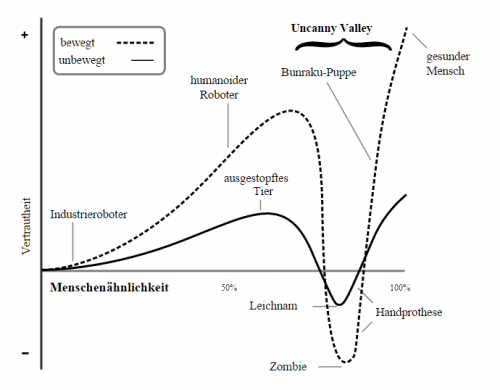 Uncanny_Valley_Wiki