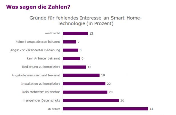 Umfrage fehlendes Interesse HomeTechnologie