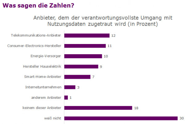 Umfrage fehlendes Vertrauen HomeTechnologie