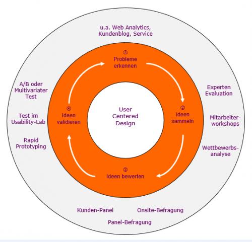 Methoden_und_Aktivitäten