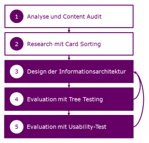 Evaluation und Iteration der Informationsarchitektur im Gesamtprozess