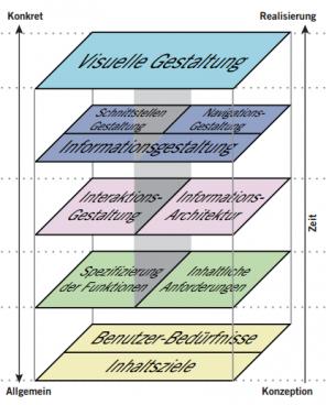 Struktureller Aufbau der Informationsarchitektur