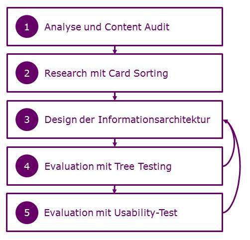 Ablauf zur Entwicklung einer Informationsarchitektur