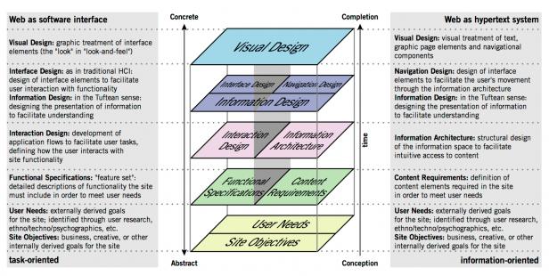 Elemente der User Experience