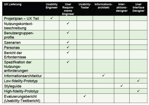 Rollen und Verantwortlichkeiten des UXQB zur Erlangung des CPUX-F