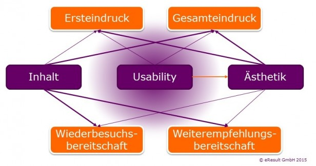 Inhalt Usability Ästhetik