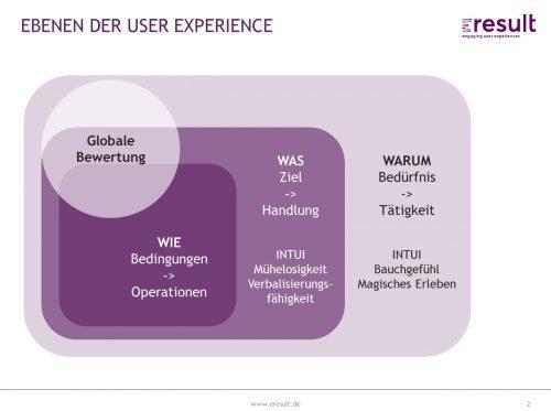 Ebenen der User Experience
