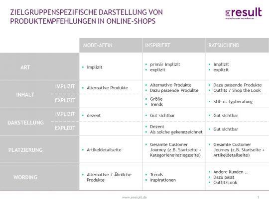 eresult-Tabelle zu Produktentscheidungen