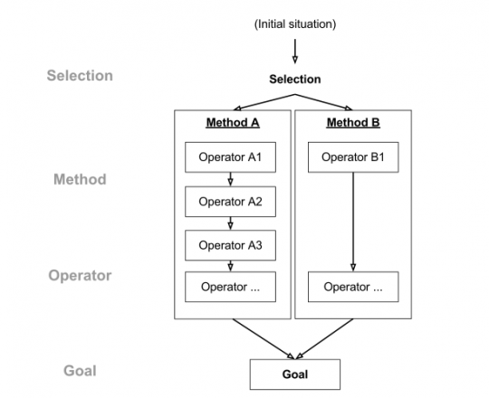 Grafik zum GOMS-Modell