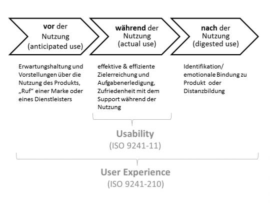 Unterscheidung User Experience und Usability